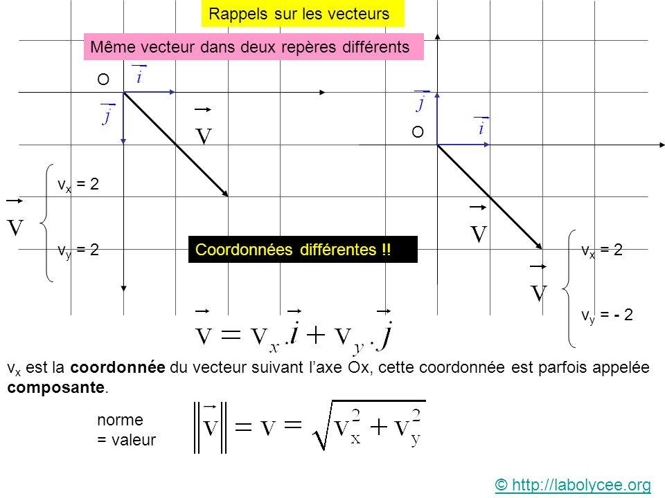Rappels sur les vecteurs v x = 2 v y = 2v x = 2 v y = - 2 Même vecteur dans deux repères différents Coordonnées différentes !! norme = valeur © http:/