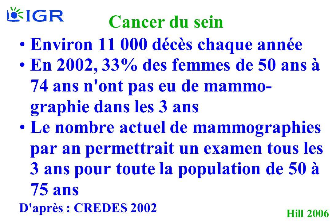 Cancer du sein Environ 11 000 décès chaque année En 2002, 33% des femmes de 50 ans à 74 ans n'ont pas eu de mammo- graphie dans les 3 ans Le nombre ac