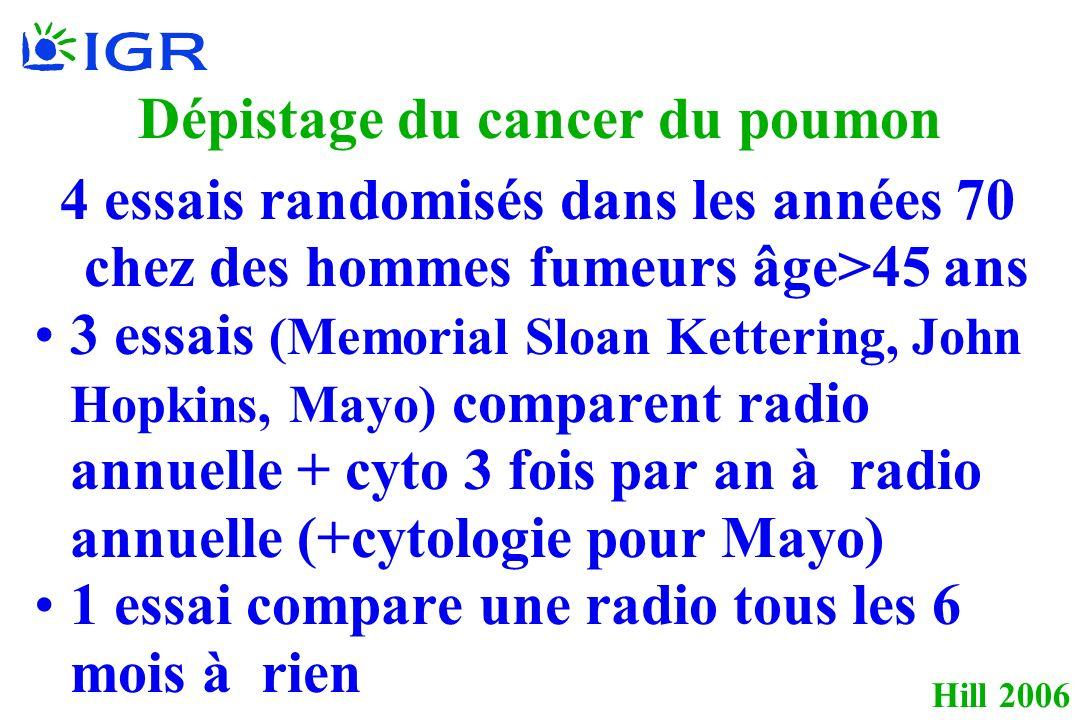 Hill 2006 Dépistage du cancer du poumon 4 essais randomisés dans les années 70 chez des hommes fumeurs âge>45 ans 3 essais (Memorial Sloan Kettering, John Hopkins, Mayo) comparent radio annuelle + cyto 3 fois par an à radio annuelle (+cytologie pour Mayo) 1 essai compare une radio tous les 6 mois à rien