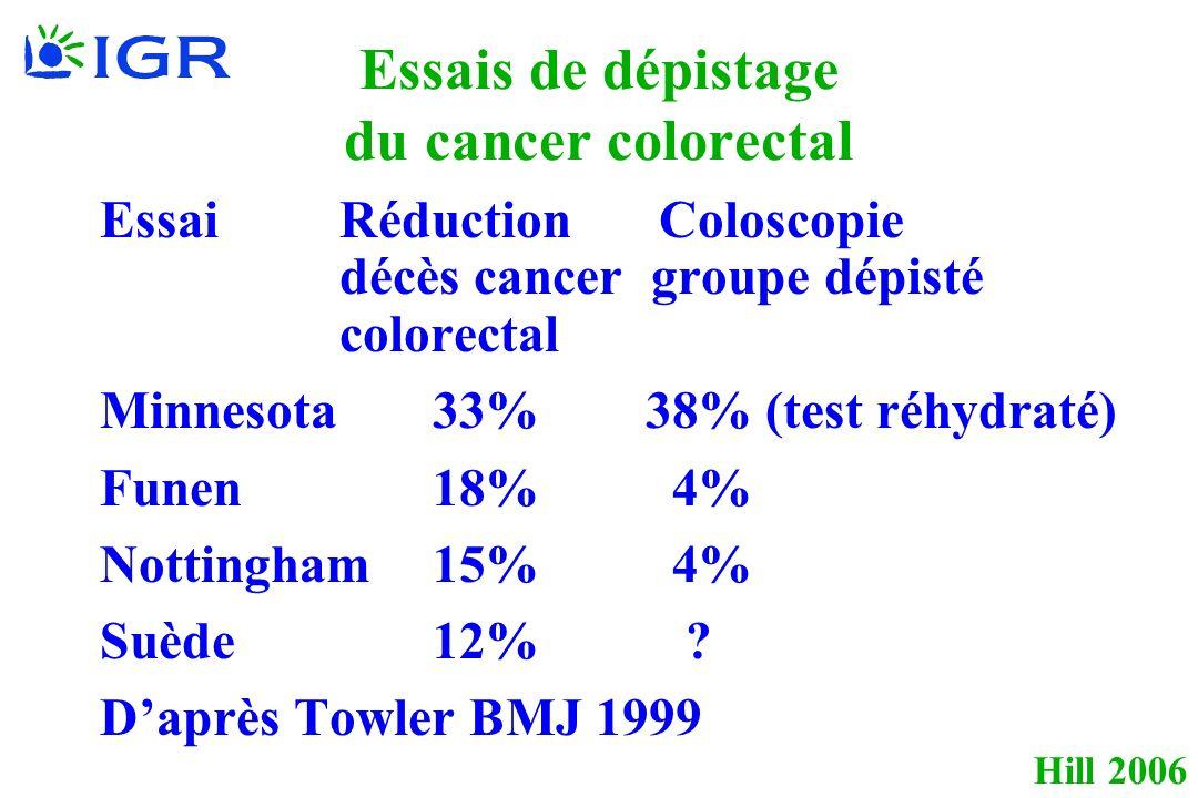 Hill 2006 Essais de dépistage du cancer colorectal Essai Réduction Coloscopie décès cancer groupe dépisté colorectal Minnesota 33% 38% (test réhydraté) Funen 18% 4% Nottingham 15% 4% Suède 12% .