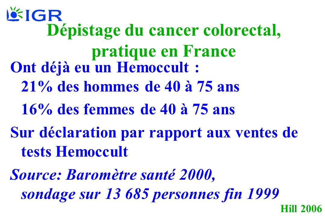 Hill 2006 Dépistage du cancer colorectal, pratique en France Ont déjà eu un Hemoccult : 21% des hommes de 40 à 75 ans 16% des femmes de 40 à 75 ans Sur déclaration par rapport aux ventes de tests Hemoccult Source: Baromètre santé 2000, sondage sur 13 685 personnes fin 1999