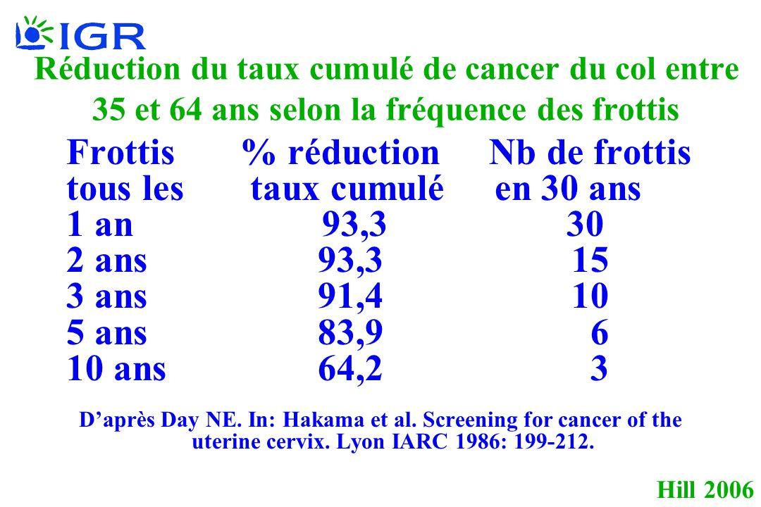 Hill 2006 Réduction du taux cumulé de cancer du col entre 35 et 64 ans selon la fréquence des frottis Frottis % réduction Nb de frottis tous les taux cumulé en 30 ans 1 an 93,3 30 2 ans 93,3 15 3 ans 91,4 10 5 ans 83,9 6 10 ans 64,2 3 Daprès Day NE.