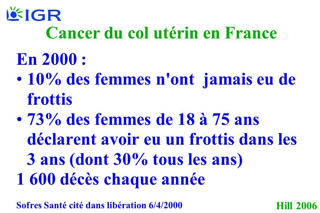 Hill 2006 Cancer du col utérin en France En 2000 : 10% des femmes n ont jamais eu de frottis 73% des femmes de 18 à 75 ans déclarent avoir eu un frottis dans les 3 ans (dont 30% tous les ans) 1 600 décès chaque année Sofres Santé cité dans libération 6/4/2000