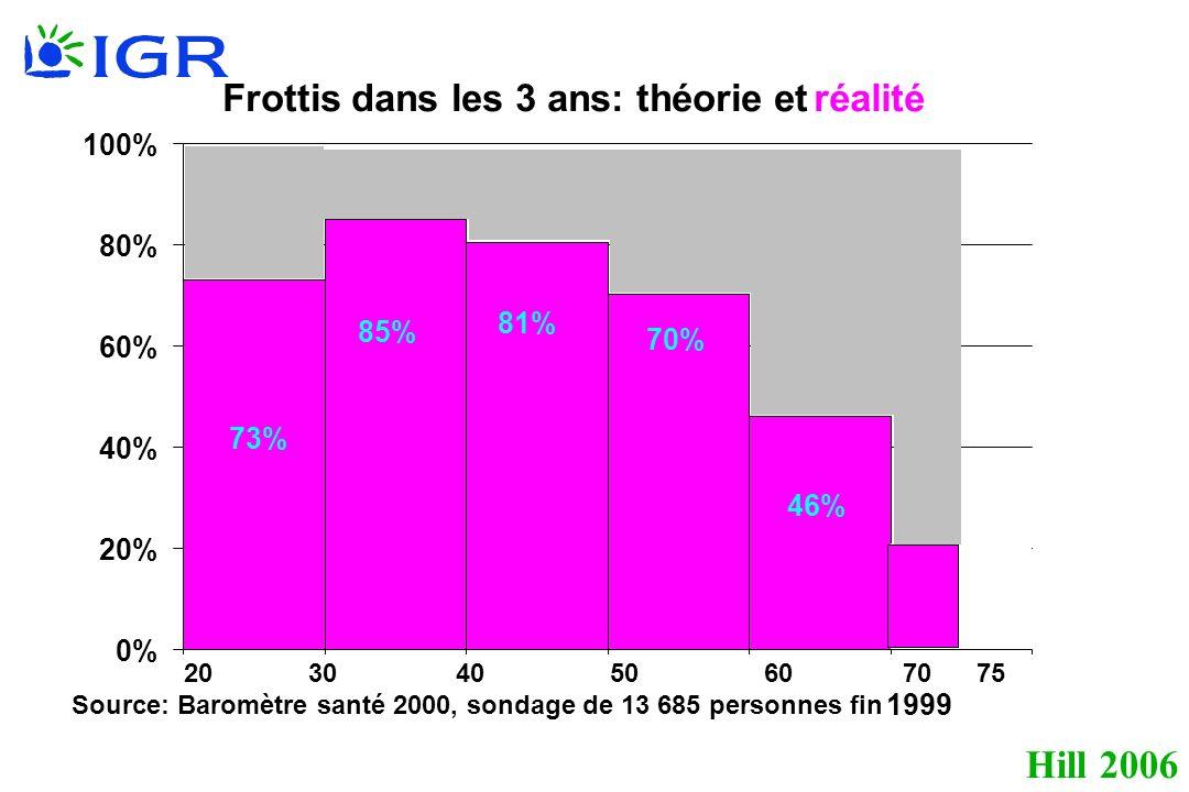 Hill 2006 73% 85% 81% 21% 46% 70% 0% 20% 40% 60% 80% 100% Frottis dans les 3 ans: théorie etréalité Source: Baromètre santé 2000, sondage de 13 685 personnes fin 1999 20 30 40 50 60 70 75