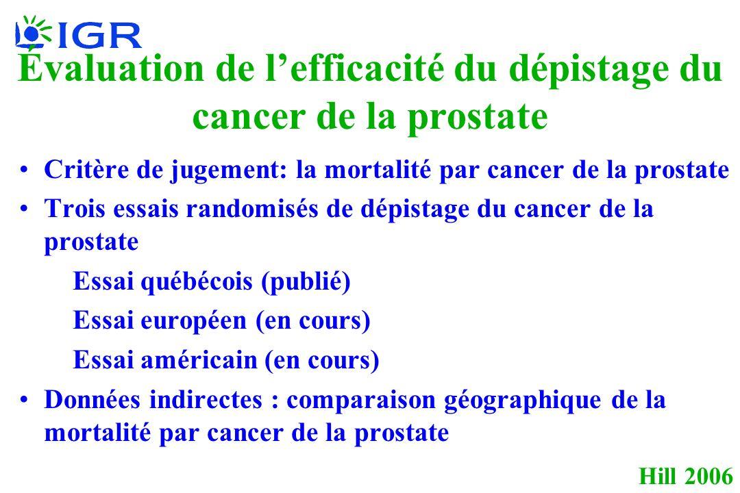 Hill 2006 Évaluation de lefficacité du dépistage du cancer de la prostate Critère de jugement: la mortalité par cancer de la prostate Trois essais randomisés de dépistage du cancer de la prostate Essai québécois (publié) Essai européen (en cours) Essai américain (en cours) Données indirectes : comparaison géographique de la mortalité par cancer de la prostate
