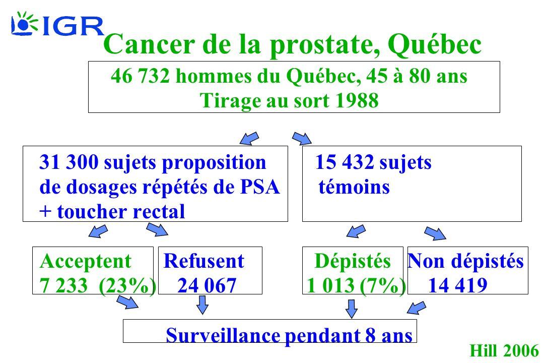 Hill 2006 Cancer de la prostate, Québec 46 732 hommes du Québec, 45 à 80 ans Tirage au sort 1988 31 300 sujets proposition 15 432 sujets de dosages répétés de PSA témoins + toucher rectal Acceptent Refusent Dépistés Non dépistés 7 233 (23%) 24 067 1 013 (7%) 14 419 Surveillance pendant 8 ans