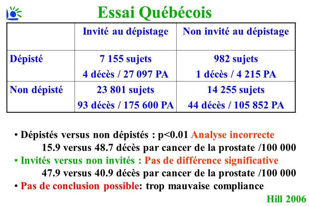 Hill 2006 Essai Québécois Invité au dépistageNon invité au dépistage Dépisté7 155 sujets 4 décès / 27 097 PA 982 sujets 1 décès / 4 215 PA Non dépisté