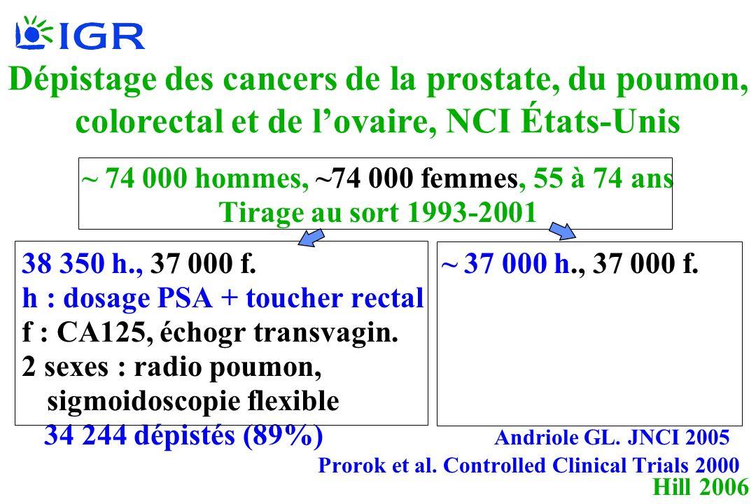Hill 2006 Dépistage des cancers de la prostate, du poumon, colorectal et de lovaire, NCI États-Unis ~ 74 000 hommes, ~74 000 femmes, 55 à 74 ans Tirage au sort 1993-2001 38 350 h., 37 000 f.