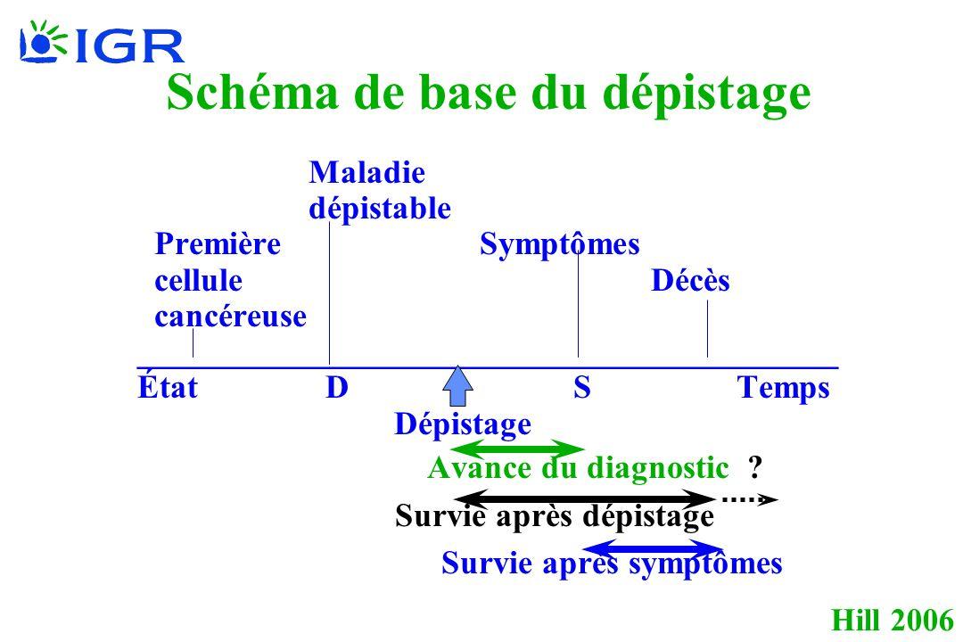 Hill 2006 Maladie dépistable PremièreSymptômes celluleDécès cancéreuse __________________________________________ État D STemps Dépistage Avance du di