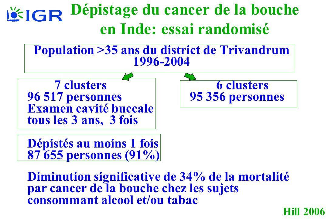 Hill 2006 Dépistage du cancer de la bouche en Inde: essai randomisé Population >35 ans du district de Trivandrum 1996-2004 7 clusters 6 clusters 96 517 personnes 95 356 personnes Examen cavité buccale tous les 3 ans, 3 fois Dépistés au moins 1 fois 87 655 personnes (91%) Diminution significative de 34% de la mortalité par cancer de la bouche chez les sujets consommant alcool et/ou tabac