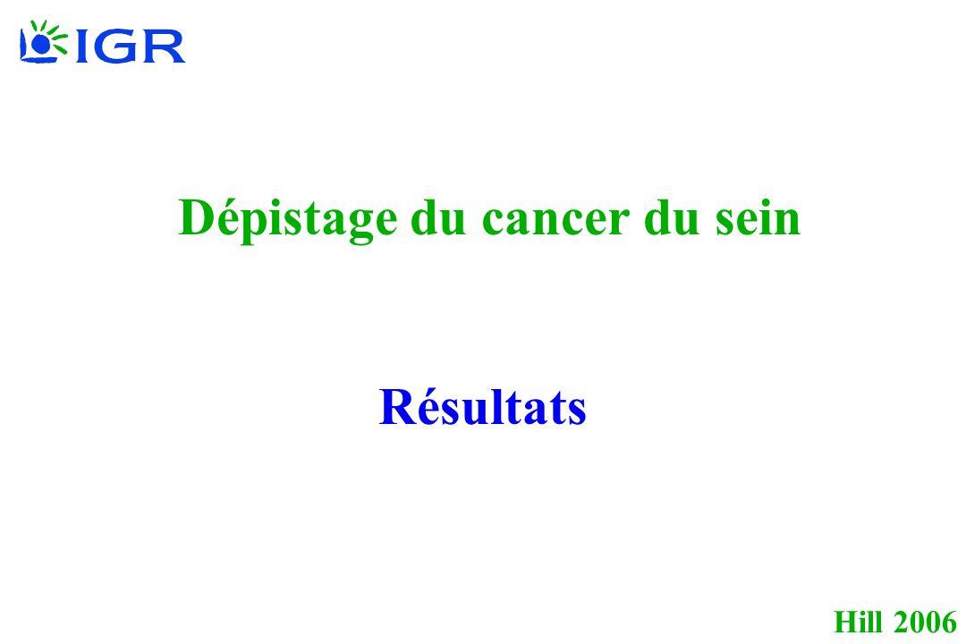 Hill 2006 Dépistage du cancer du sein Résultats