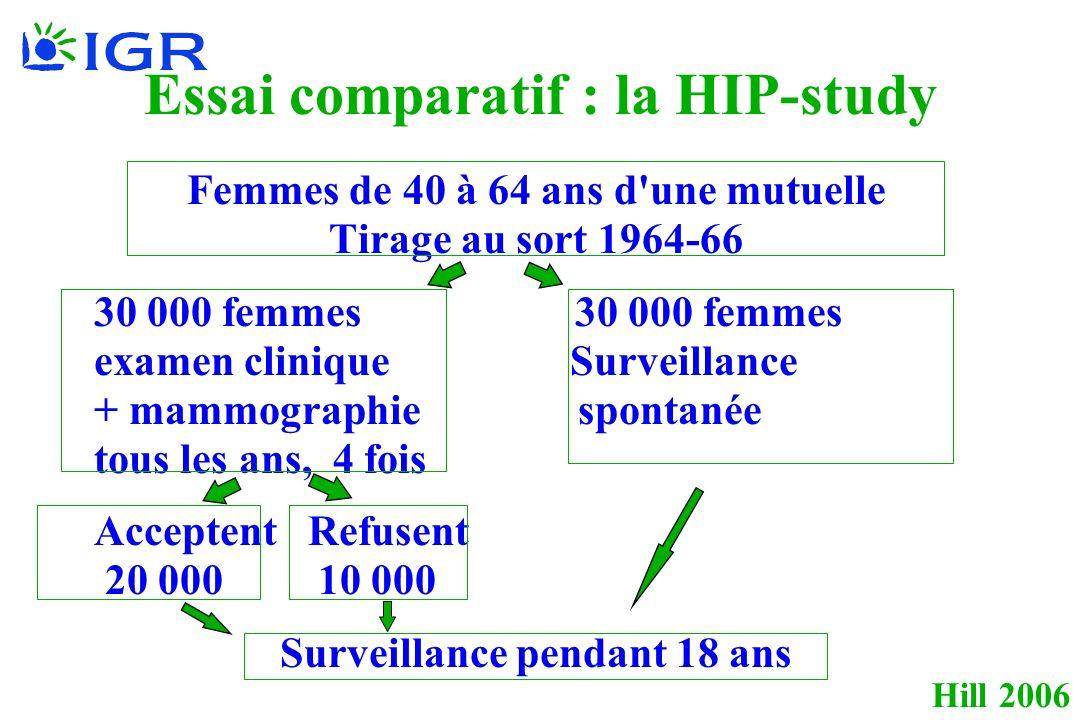 Hill 2006 Essai comparatif : la HIP-study Femmes de 40 à 64 ans d une mutuelle Tirage au sort 1964-66 30 000 femmes examen clinique Surveillance + mammographie spontanée tous les ans, 4 fois Acceptent Refusent 20 000 10 000 Surveillance pendant 18 ans