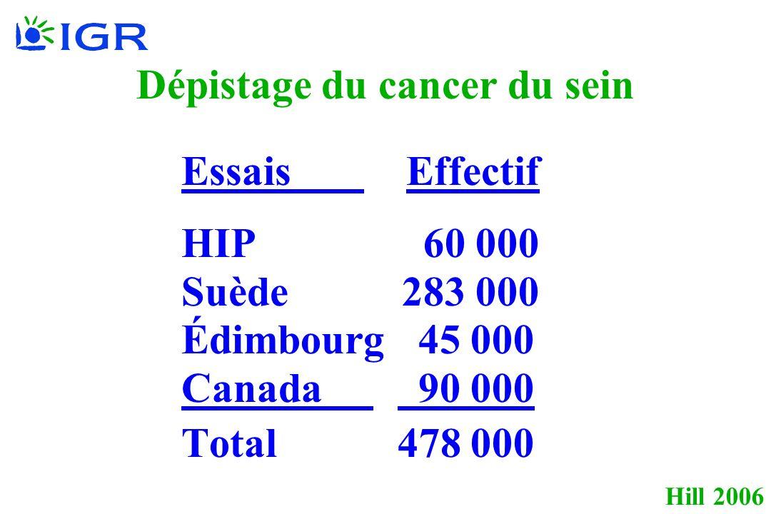 Hill 2006 Dépistage du cancer du sein Essais Effectif HIP 60 000 Suède 283 000 Édimbourg 45 000 Canada 90 000 Total 478 000