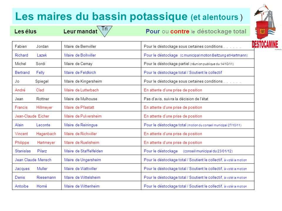 Les maires du bassin potassique (et alentours ) Les élus Leur mandat Pour ou contre le déstockage total Tri Fabien JordanMaire de BerrwillerPour le déstockage sous certaines conditions......