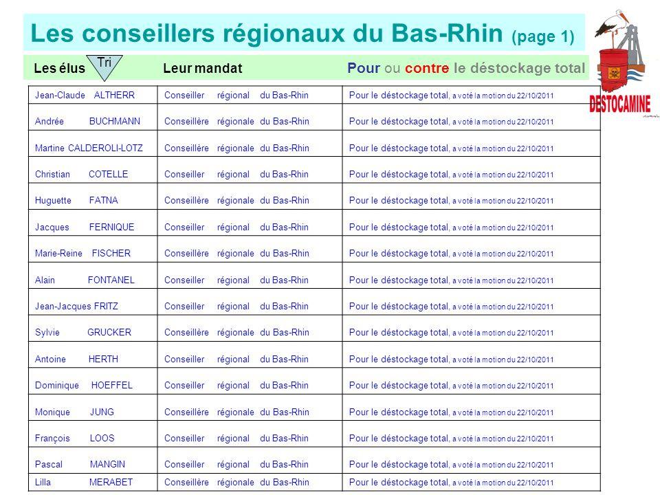 Les conseillers régionaux du Bas-Rhin (page 1) Les élus Leur mandat Pour ou contre le déstockage total Jean-Claude ALTHERRConseiller régional du Bas-RhinPour le déstockage total, a voté la motion du 22/10/2011 Andrée BUCHMANNConseillère régionale du Bas-RhinPour le déstockage total, a voté la motion du 22/10/2011 Martine CALDEROLI-LOTZConseillère régionale du Bas-RhinPour le déstockage total, a voté la motion du 22/10/2011 Christian COTELLEConseiller régional du Bas-RhinPour le déstockage total, a voté la motion du 22/10/2011 Huguette FATNAConseillère régionale du Bas-RhinPour le déstockage total, a voté la motion du 22/10/2011 Jacques FERNIQUEConseiller régional du Bas-RhinPour le déstockage total, a voté la motion du 22/10/2011 Marie-Reine FISCHERConseillère régionale du Bas-RhinPour le déstockage total, a voté la motion du 22/10/2011 Alain FONTANELConseiller régional du Bas-RhinPour le déstockage total, a voté la motion du 22/10/2011 Jean-Jacques FRITZConseiller régional du Bas-RhinPour le déstockage total, a voté la motion du 22/10/2011 Sylvie GRUCKERConseillère régionale du Bas-RhinPour le déstockage total, a voté la motion du 22/10/2011 Antoine HERTHConseiller régional du Bas-RhinPour le déstockage total, a voté la motion du 22/10/2011 Dominique HOEFFELConseiller régional du Bas-RhinPour le déstockage total, a voté la motion du 22/10/2011 Monique JUNGConseillère régionale du Bas-RhinPour le déstockage total, a voté la motion du 22/10/2011 François LOOSConseiller régional du Bas-RhinPour le déstockage total, a voté la motion du 22/10/2011 Pascal MANGINConseiller régional du Bas-RhinPour le déstockage total, a voté la motion du 22/10/2011 Lilla MERABETConseillère régionale du Bas-RhinPour le déstockage total, a voté la motion du 22/10/2011 Tri