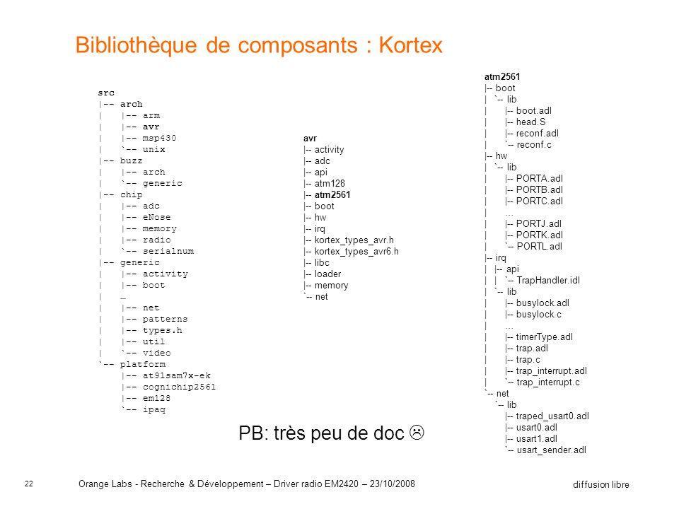 22 diffusion libre Orange Labs - Recherche & Développement – Driver radio EM2420 – 23/10/2008 Bibliothèque de composants : Kortex src |-- arch | |-- arm | |-- avr | |-- msp430 | `-- unix |-- buzz | |-- arch | `-- generic |-- chip | |-- adc | |-- eNose | |-- memory | |-- radio | `-- serialnum |-- generic | |-- activity | |-- boot | … | |-- net | |-- patterns | |-- types.h | |-- util | `-- video `-- platform |-- at91sam7x-ek |-- cognichip2561 |-- em128 `-- ipaq avr |-- activity |-- adc |-- api |-- atm128 |-- atm2561 |-- boot |-- hw |-- irq |-- kortex_types_avr.h |-- kortex_types_avr6.h |-- libc |-- loader |-- memory `-- net atm2561 |-- boot | `-- lib | |-- boot.adl | |-- head.S | |-- reconf.adl | `-- reconf.c |-- hw | `-- lib | |-- PORTA.adl | |-- PORTB.adl | |-- PORTC.adl | … | |-- PORTJ.adl | |-- PORTK.adl | `-- PORTL.adl |-- irq | |-- api | | `-- TrapHandler.idl | `-- lib | |-- busylock.adl | |-- busylock.c | … | |-- timerType.adl | |-- trap.adl | |-- trap.c | |-- trap_interrupt.adl | `-- trap_interrupt.c `-- net `-- lib |-- traped_usart0.adl |-- usart0.adl |-- usart1.adl `-- usart_sender.adl PB: très peu de doc
