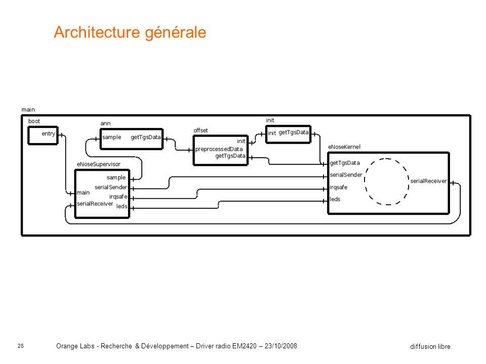 26 diffusion libre Orange Labs - Recherche & Développement – Driver radio EM2420 – 23/10/2008 Architecture générale