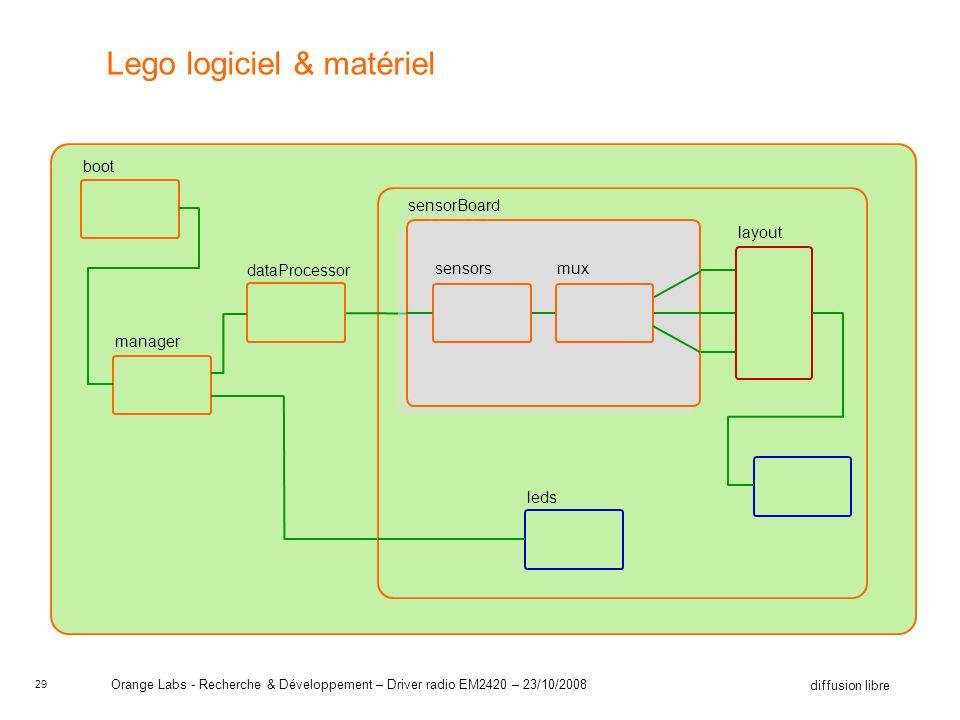 29 diffusion libre Orange Labs - Recherche & Développement – Driver radio EM2420 – 23/10/2008 leds dataProcessor manager boot Lego logiciel & matériel sensorBoard muxsensors layout