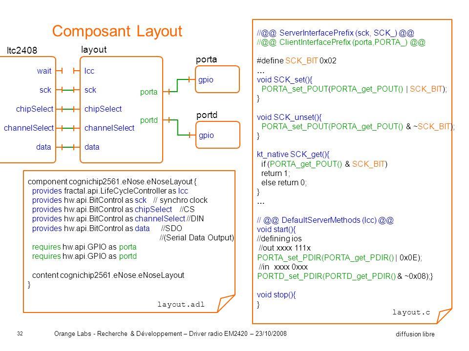 32 diffusion libre Orange Labs - Recherche & Développement – Driver radio EM2420 – 23/10/2008 Composant Layout component cognichip2561.eNose.eNoseLayout { provides fractal.api.LifeCycleController as lcc provides hw.api.BitControl as sck // synchro clock provides hw.api.BitControl as chipSelect //CS provides hw.api.BitControl as channelSelect //DIN provides hw.api.BitControl as data //SDO //(Serial Data Output) requires hw.api.GPIO as porta requires hw.api.GPIO as portd content cognichip2561.eNose.eNoseLayout } layout.adl //@@ ServerInterfacePrefix (sck, SCK_) @@ //@@ ClientInterfacePrefix (porta,PORTA_) @@ #define SCK_BIT 0x02 … void SCK_set(){ PORTA_set_POUT(PORTA_get_POUT() | SCK_BIT); } void SCK_unset(){ PORTA_set_POUT(PORTA_get_POUT() & ~SCK_BIT); } kt_native SCK_get(){ if (PORTA_get_POUT() & SCK_BIT) return 1; else return 0; } … // @@ DefaultServerMethods (lcc) @@ void start(){ //defining ios //out xxxx 111x PORTA_set_PDIR(PORTA_get_PDIR() | 0x0E); //in xxxx 0xxx PORTD_set_PDIR(PORTD_get_PDIR() & ~0x08);} void stop(){ } layout.c sck chipSelect channelSelect data lcc porta portd gpio porta gpio portd layout sck chipSelect channelSelect data wait ltc2408