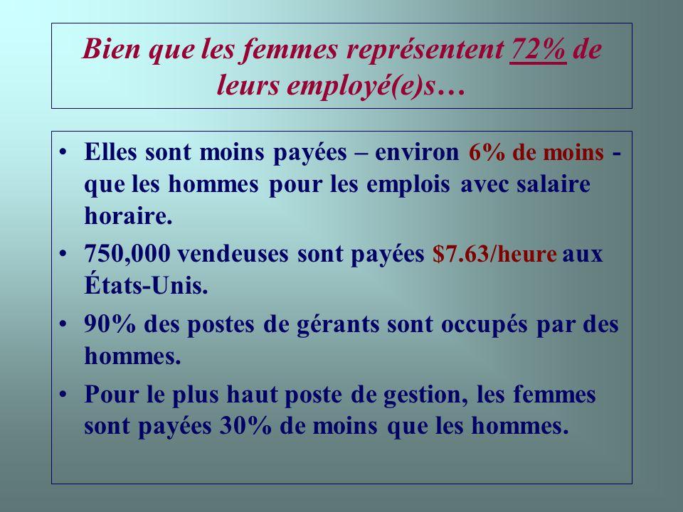 Bien que les femmes représentent 72% de leurs employé(e)s… Elles sont moins payées – environ 6% de moins - que les hommes pour les emplois avec salaire horaire.