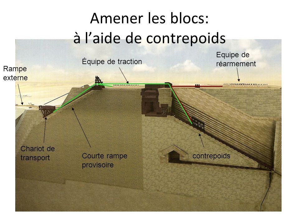 Amener les blocs: à laide de contrepoids Chariot de transport Courte rampe provisoire Equipe de réarmement Équipe de traction contrepoids Rampe externe