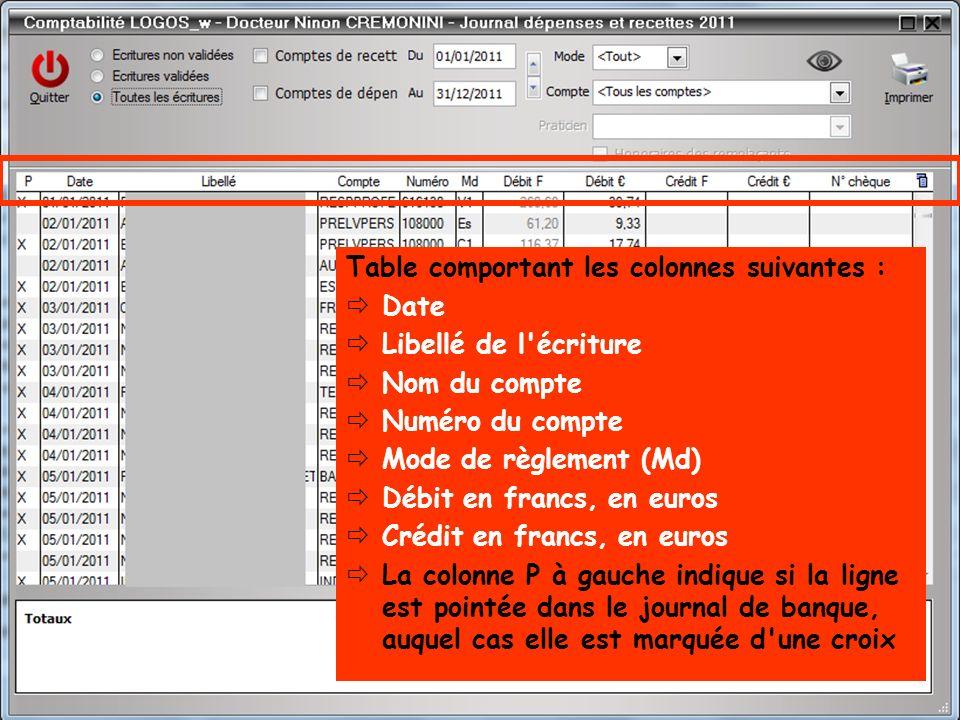 Table comportant les colonnes suivantes : Date Libellé de l'écriture Nom du compte Numéro du compte Mode de règlement (Md) Débit en francs, en euros C