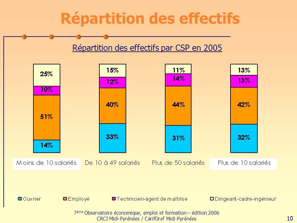 7 ème Observatoire économique, emploi et formation – édition 2006 CRCI Midi-Pyrénées / CarifOref Midi-Pyrénées 10 Répartition des effectifs Répartition des effectifs par CSP en 2005