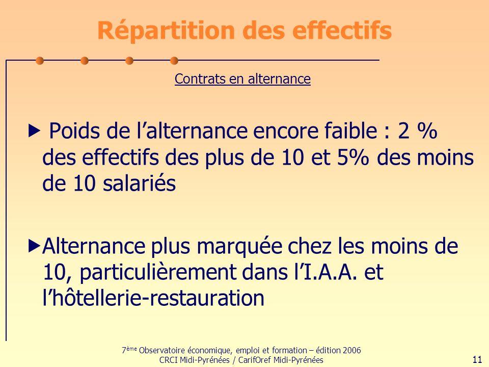 7 ème Observatoire économique, emploi et formation – édition 2006 CRCI Midi-Pyrénées / CarifOref Midi-Pyrénées 11 Répartition des effectifs Poids de lalternance encore faible : 2 % des effectifs des plus de 10 et 5% des moins de 10 salariés Alternance plus marquée chez les moins de 10, particulièrement dans lI.A.A.