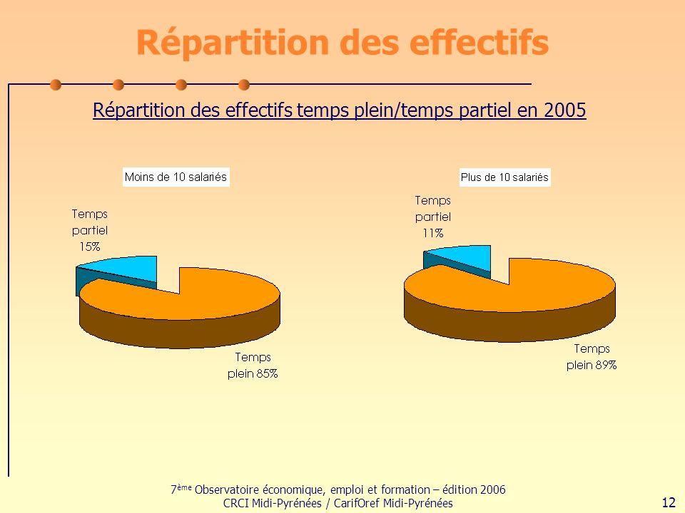 7 ème Observatoire économique, emploi et formation – édition 2006 CRCI Midi-Pyrénées / CarifOref Midi-Pyrénées 12 Répartition des effectifs Répartition des effectifs temps plein/temps partiel en 2005