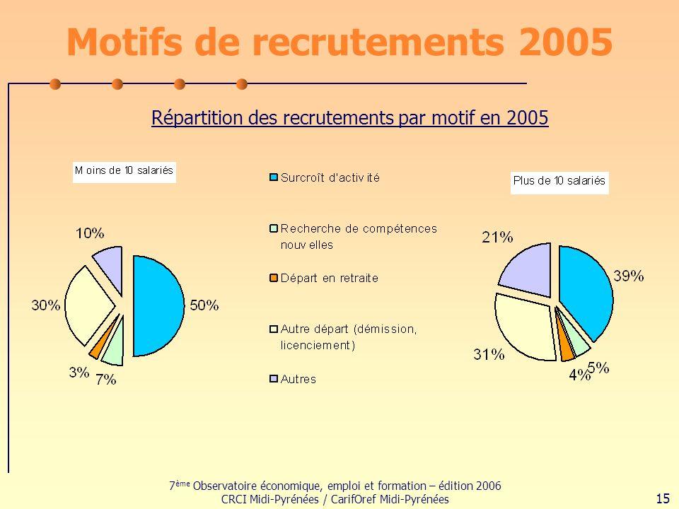 7 ème Observatoire économique, emploi et formation – édition 2006 CRCI Midi-Pyrénées / CarifOref Midi-Pyrénées 15 Motifs de recrutements 2005 Répartition des recrutements par motif en 2005