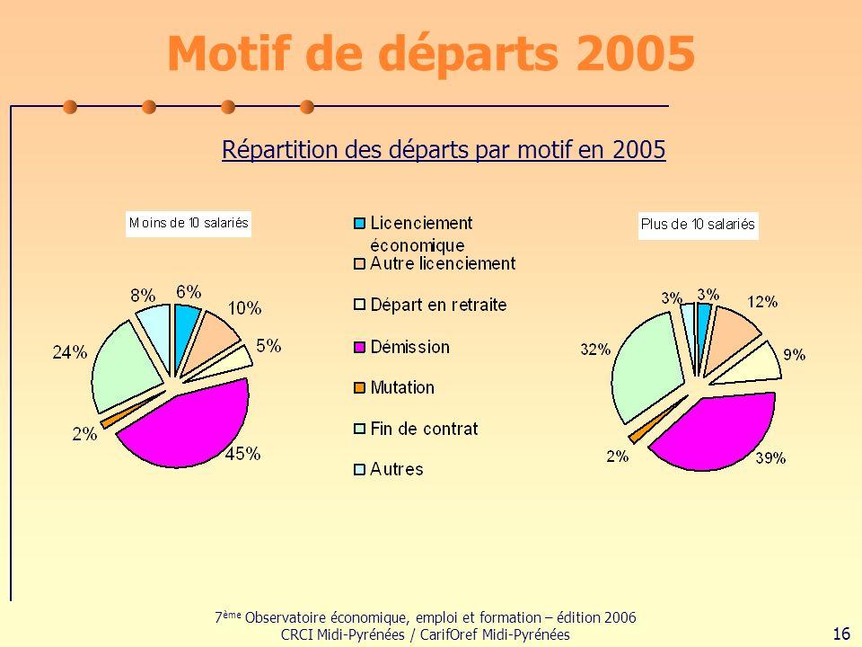 7 ème Observatoire économique, emploi et formation – édition 2006 CRCI Midi-Pyrénées / CarifOref Midi-Pyrénées 16 Motif de départs 2005 Répartition des départs par motif en 2005