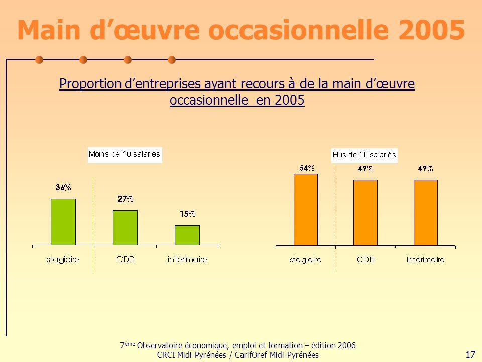 7 ème Observatoire économique, emploi et formation – édition 2006 CRCI Midi-Pyrénées / CarifOref Midi-Pyrénées 17 Main dœuvre occasionnelle 2005 Proportion dentreprises ayant recours à de la main dœuvre occasionnelle en 2005