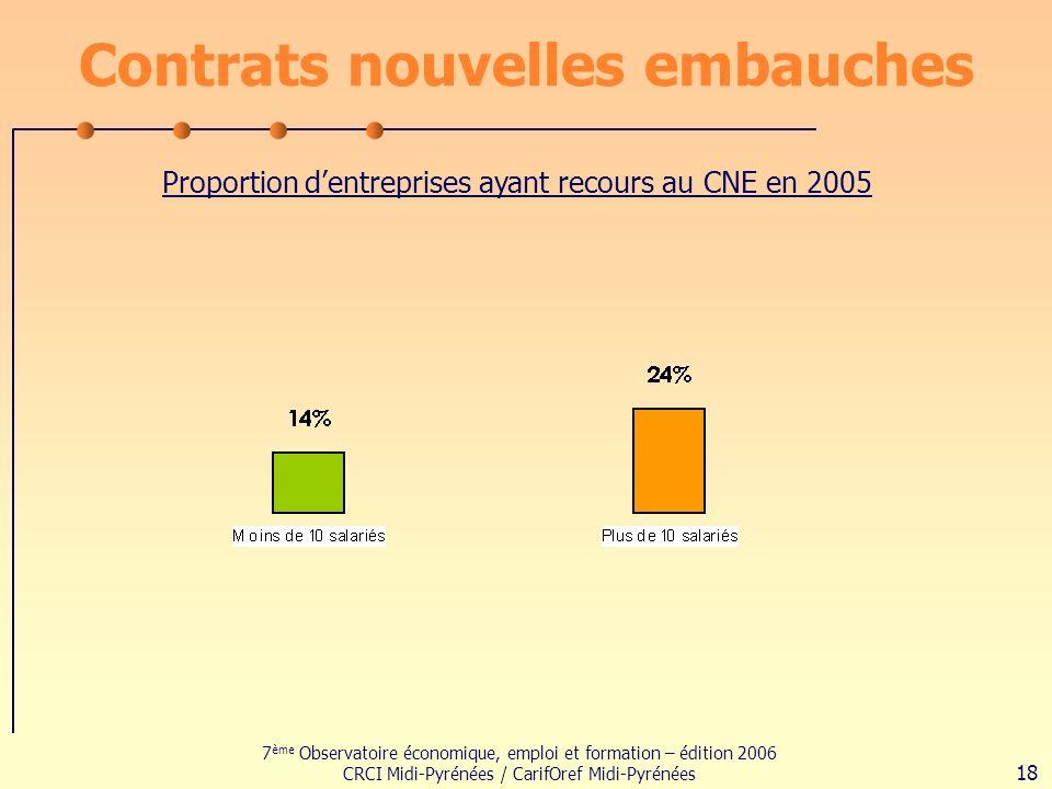 7 ème Observatoire économique, emploi et formation – édition 2006 CRCI Midi-Pyrénées / CarifOref Midi-Pyrénées 18 Contrats nouvelles embauches Proportion dentreprises ayant recours au CNE en 2005