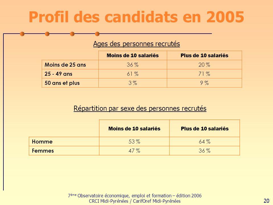 7 ème Observatoire économique, emploi et formation – édition 2006 CRCI Midi-Pyrénées / CarifOref Midi-Pyrénées 20 Profil des candidats en 2005 Moins de 10 salariésPlus de 10 salariés Moins de 25 ans 36 %20 % 25 - 49 ans 61 %71 % 50 ans et plus 3 %9 % Ages des personnes recrutés Répartition par sexe des personnes recrutés Moins de 10 salariésPlus de 10 salariés Homme 53 %64 % Femmes 47 %36 %
