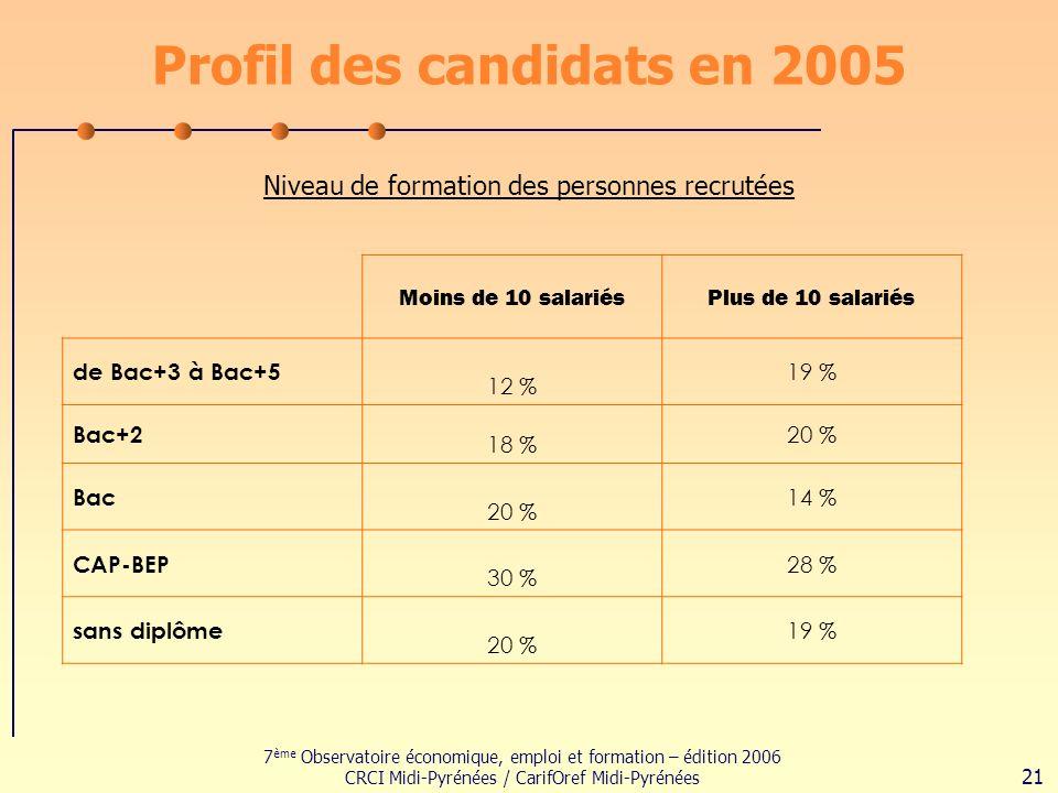 7 ème Observatoire économique, emploi et formation – édition 2006 CRCI Midi-Pyrénées / CarifOref Midi-Pyrénées 21 Profil des candidats en 2005 Niveau de formation des personnes recrutées Moins de 10 salariésPlus de 10 salariés de Bac+3 à Bac+5 12 % 19 % Bac+2 18 % 20 % Bac 20 % 14 % CAP-BEP 30 % 28 % sans diplôme 20 % 19 %