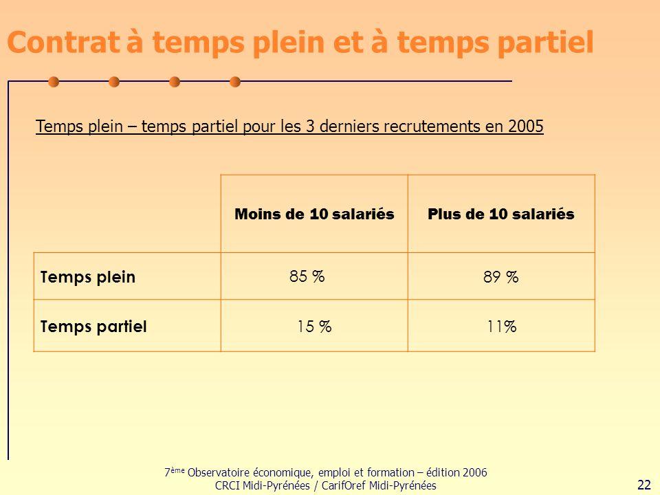 7 ème Observatoire économique, emploi et formation – édition 2006 CRCI Midi-Pyrénées / CarifOref Midi-Pyrénées 22 Contrat à temps plein et à temps partiel Temps plein – temps partiel pour les 3 derniers recrutements en 2005 Moins de 10 salariésPlus de 10 salariés Temps plein 85 %89 % Temps partiel 15 %11%