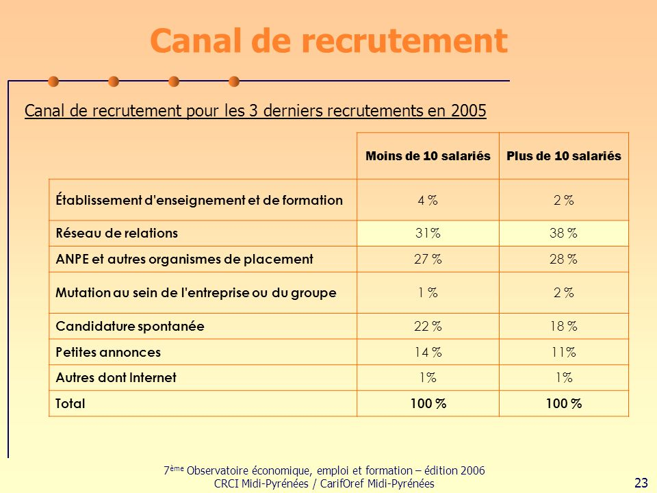7 ème Observatoire économique, emploi et formation – édition 2006 CRCI Midi-Pyrénées / CarifOref Midi-Pyrénées 23 Canal de recrutement Canal de recrutement pour les 3 derniers recrutements en 2005 Moins de 10 salariésPlus de 10 salariés Établissement d enseignement et de formation 4 %2 % Réseau de relations 31%38 % ANPE et autres organismes de placement 27 %28 % Mutation au sein de l entreprise ou du groupe 1 %2 % Candidature spontanée 22 %18 % Petites annonces 14 %11% Autres dont Internet 1% Total100 %