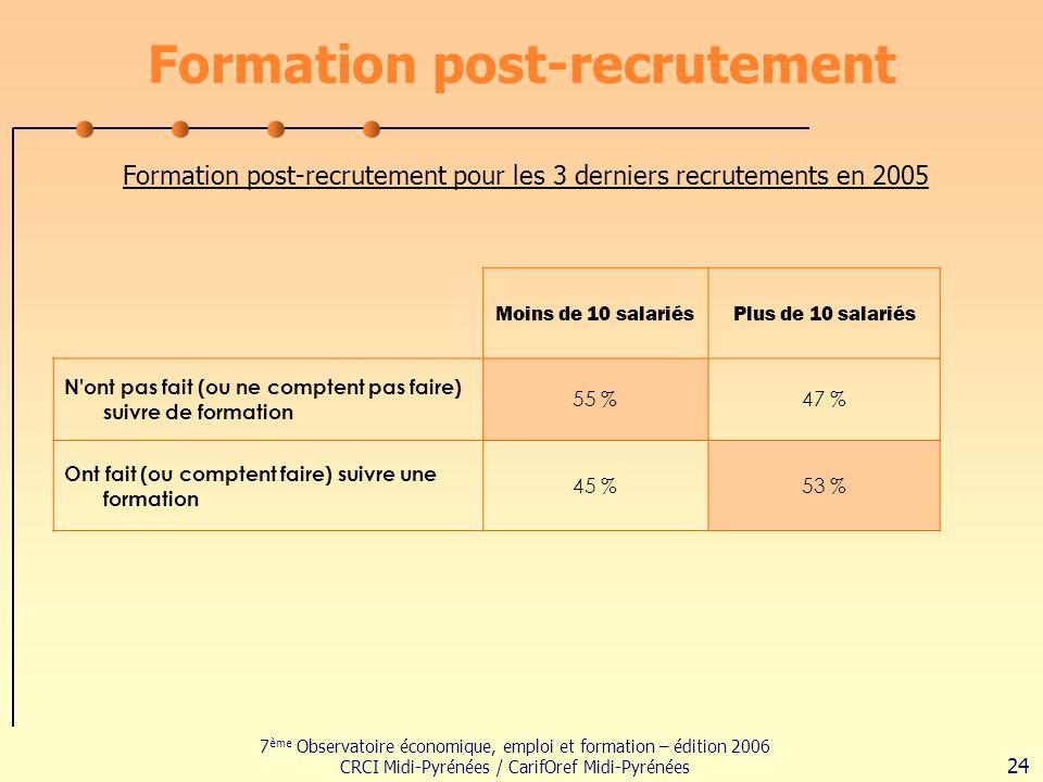 7 ème Observatoire économique, emploi et formation – édition 2006 CRCI Midi-Pyrénées / CarifOref Midi-Pyrénées 24 Formation post-recrutement Formation post-recrutement pour les 3 derniers recrutements en 2005 Moins de 10 salariésPlus de 10 salariés N ont pas fait (ou ne comptent pas faire) suivre de formation 55 %47 % Ont fait (ou comptent faire) suivre une formation 45 %53 %