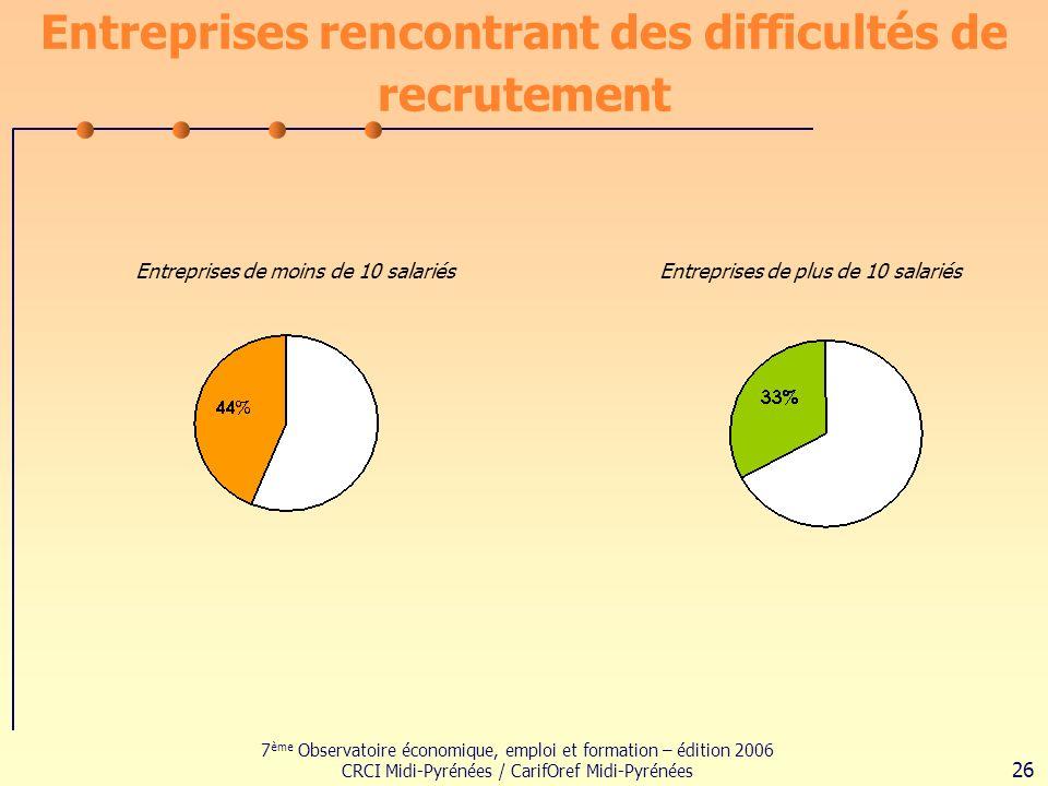 7 ème Observatoire économique, emploi et formation – édition 2006 CRCI Midi-Pyrénées / CarifOref Midi-Pyrénées 26 Entreprises rencontrant des difficultés de recrutement Entreprises de moins de 10 salariésEntreprises de plus de 10 salariés