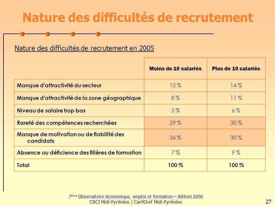 7 ème Observatoire économique, emploi et formation – édition 2006 CRCI Midi-Pyrénées / CarifOref Midi-Pyrénées 27 Nature des difficultés de recrutement Nature des difficultés de recrutement en 2005 Moins de 10 salariésPlus de 10 salariés Manque d attractivité du secteur 15 %14 % Manque d attractivité de la zone géographique 8 %11 % Niveau de salaire trop bas 5 %6 % Rareté des compétences recherchées 29 %30 % Manque de motivation ou de fiabilité des candidats 36 %30 % Absence ou déficience des filières de formation 7 %9 % Total100 %