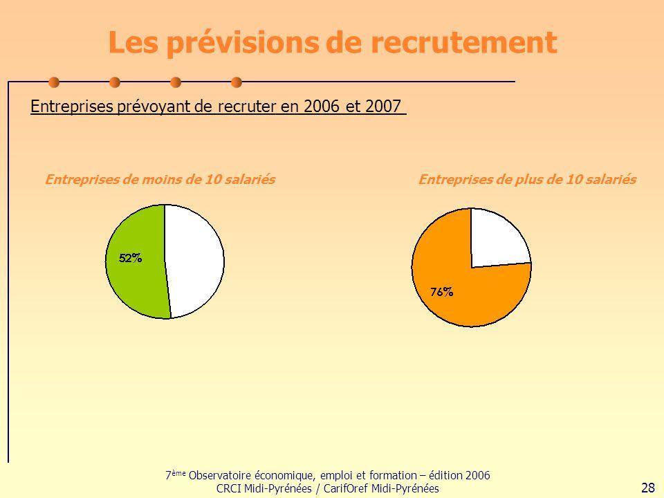 7 ème Observatoire économique, emploi et formation – édition 2006 CRCI Midi-Pyrénées / CarifOref Midi-Pyrénées 28 Les prévisions de recrutement Entreprises prévoyant de recruter en 2006 et 2007 Entreprises de moins de 10 salariésEntreprises de plus de 10 salariés