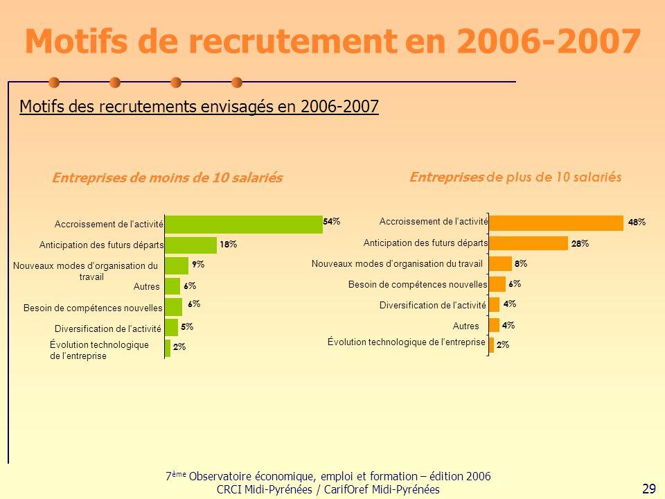7 ème Observatoire économique, emploi et formation – édition 2006 CRCI Midi-Pyrénées / CarifOref Midi-Pyrénées 29 Motifs de recrutement en 2006-2007 Motifs des recrutements envisagés en 2006-2007 Entreprises de moins de 10 salariés Entreprises de plus de 10 salariés 18% 9% 6% 5% 2% 6% 54% Accroissement de l activité Anticipation des futurs départs Nouveaux modes d organisation du travail Autres Besoin de compétences nouvelles Diversification de l activité Évolution technologique de l entreprise 28% 8% 6% 4% 2% 48% 4% Accroissement de l activité Anticipation des futurs départs Nouveaux modes d organisation du travail Besoin de compétences nouvelles Diversification de l activité Autres Évolution technologique de l entreprise