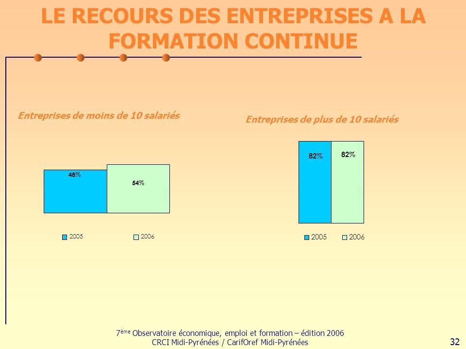 7 ème Observatoire économique, emploi et formation – édition 2006 CRCI Midi-Pyrénées / CarifOref Midi-Pyrénées 32 LE RECOURS DES ENTREPRISES A LA FORMATION CONTINUE Entreprises de moins de 10 salariés Entreprises de plus de 10 salariés 48% 54% 20052006 82% 20052006