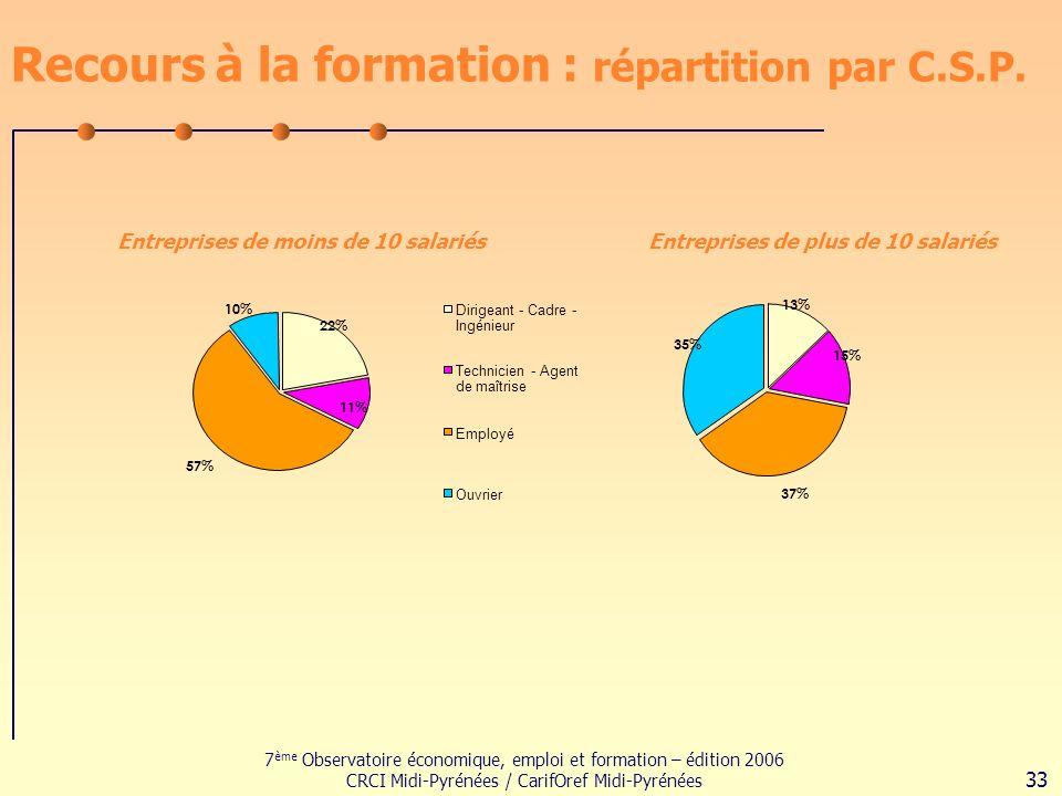 7 ème Observatoire économique, emploi et formation – édition 2006 CRCI Midi-Pyrénées / CarifOref Midi-Pyrénées 33 Recours à la formation : répartition par C.S.P.