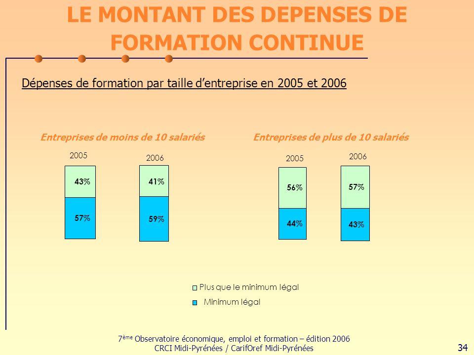 7 ème Observatoire économique, emploi et formation – édition 2006 CRCI Midi-Pyrénées / CarifOref Midi-Pyrénées 34 LE MONTANT DES DEPENSES DE FORMATION CONTINUE Dépenses de formation par taille dentreprise en 2005 et 2006 2005 57% 43% Plus que le minimum légal Minimum légal 2006 59% 41% Entreprises de moins de 10 salariés 2005 44% 56% 2006 43% 57% Entreprises de plus de 10 salariés