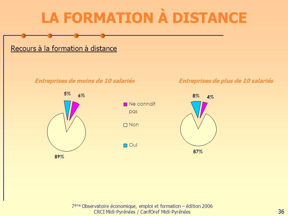 7 ème Observatoire économique, emploi et formation – édition 2006 CRCI Midi-Pyrénées / CarifOref Midi-Pyrénées 36 LA FORMATION À DISTANCE Recours à la formation à distance 4% 87% 8% 6% 89% 5% Ne connaît pas Non Oui Entreprises de moins de 10 salariésEntreprises de plus de 10 salariés