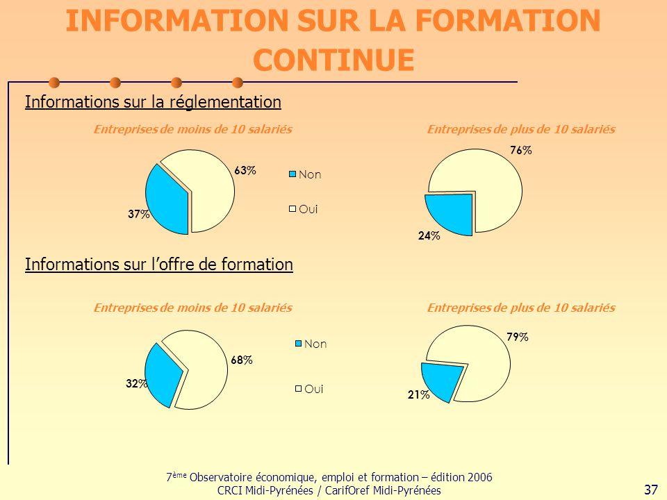 7 ème Observatoire économique, emploi et formation – édition 2006 CRCI Midi-Pyrénées / CarifOref Midi-Pyrénées 37 INFORMATION SUR LA FORMATION CONTINUE Informations sur la réglementation 37% 63% Non Oui 24% 76% Informations sur loffre de formation 32% 68% Non Oui 21% 79% Entreprises de moins de 10 salariésEntreprises de plus de 10 salariés