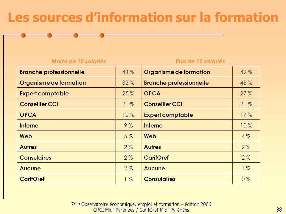 7 ème Observatoire économique, emploi et formation – édition 2006 CRCI Midi-Pyrénées / CarifOref Midi-Pyrénées 38 Les sources dinformation sur la formation Moins de 10 salariésPlus de 10 salariés Branche professionnelle 44 % Organisme de formation 49 % Organisme de formation 33 % Branche professionnelle 48 % Expert comptable 25 % OPCA 27 % Conseiller CCI 21 % Conseiller CCI 21 % OPCA 12 % Expert comptable 17 % Interne 9 % Interne 10 % Web 5 % Web 4 % Autres 2 % Autres 2 % Consulaires 2 % CarifOref 2 % Aucune 2 % Aucune 1 % CarifOref 1 % Consulaires 0 %