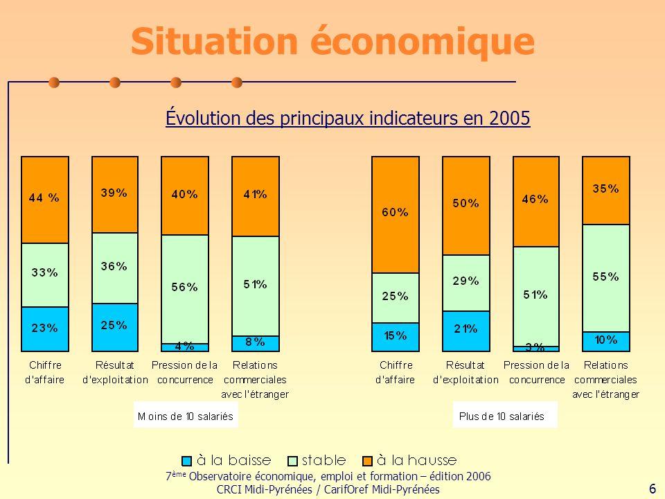 7 ème Observatoire économique, emploi et formation – édition 2006 CRCI Midi-Pyrénées / CarifOref Midi-Pyrénées 6 Situation économique Évolution des principaux indicateurs en 2005