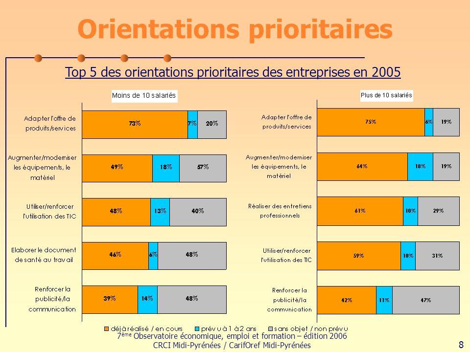 7 ème Observatoire économique, emploi et formation – édition 2006 CRCI Midi-Pyrénées / CarifOref Midi-Pyrénées 8 Orientations prioritaires Top 5 des orientations prioritaires des entreprises en 2005